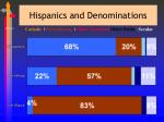 hispanics and denominations