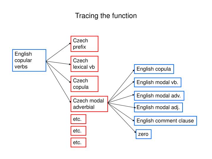 Tracing the function