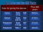 date for giving the decree