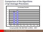 comparison of the algorithms 11pt average precision