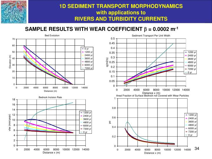 SAMPLE RESULTS WITH WEAR COEFFICIENT