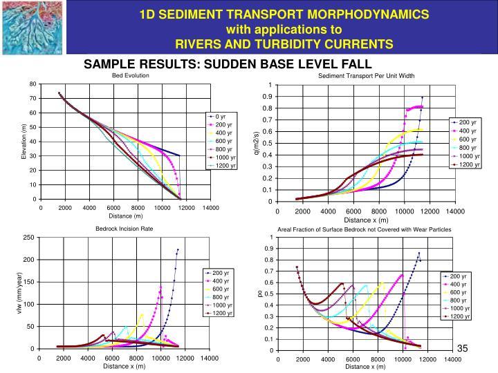 SAMPLE RESULTS: SUDDEN BASE LEVEL FALL