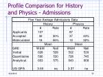profile comparison for history and physics admissions