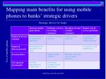 mapping main benefits for using mobile phones to banks strategic drivers