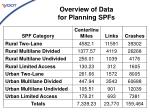 overview of data for planning spfs