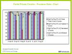 partial private circuits provision stats chart