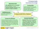 comperemedia insurance coverage