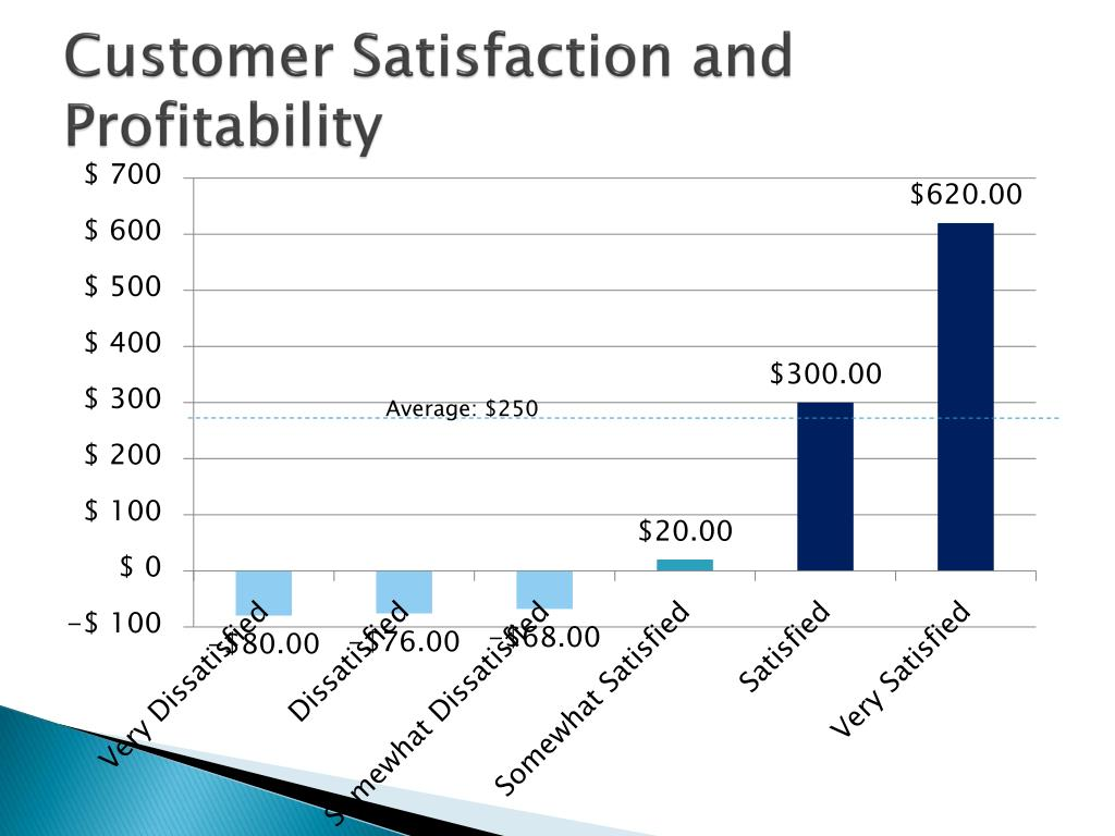 Dissertation On Customer Loyalty Customer Satisfaction And Profitability