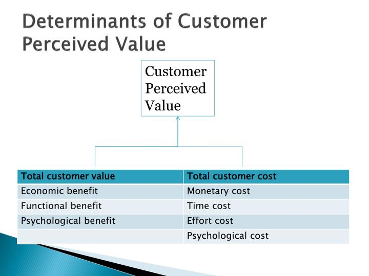 relationship between customers' perceived values satisfaction Up relationship between customer satisfaction and it motives the most reliable of customer satisfaction has been formed based on one of the most famous theory of customer satisfaction disapproval of expectations (divandari .