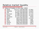 relative market liquidity