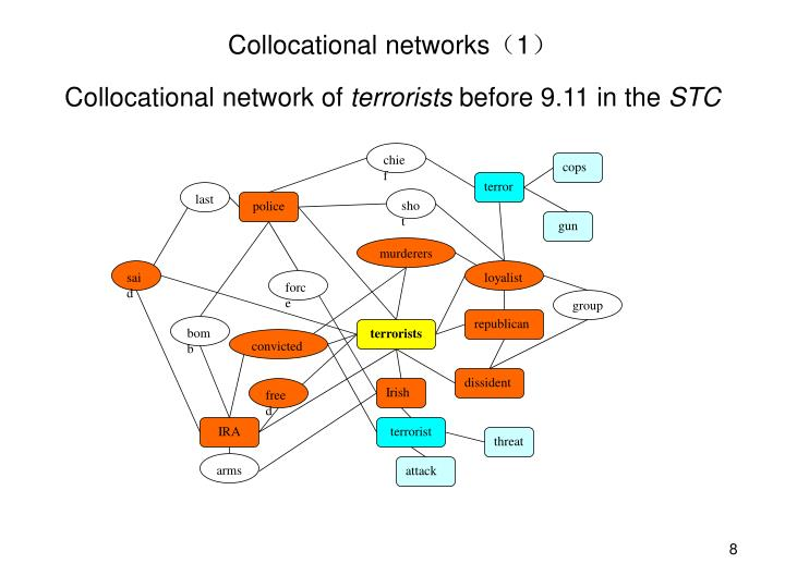 Collocational networks
