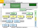 structure analytique p rim tre analytique centres de co t et de profit