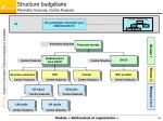 structure budg taire p rim tre financier centre financier